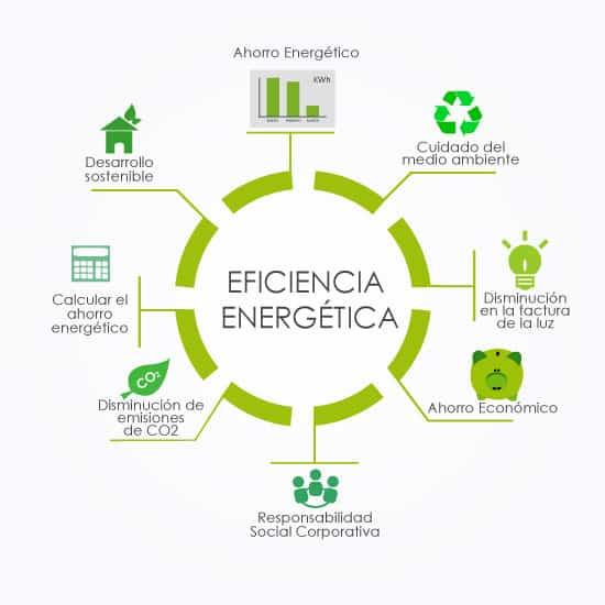 datos eficiencia energética