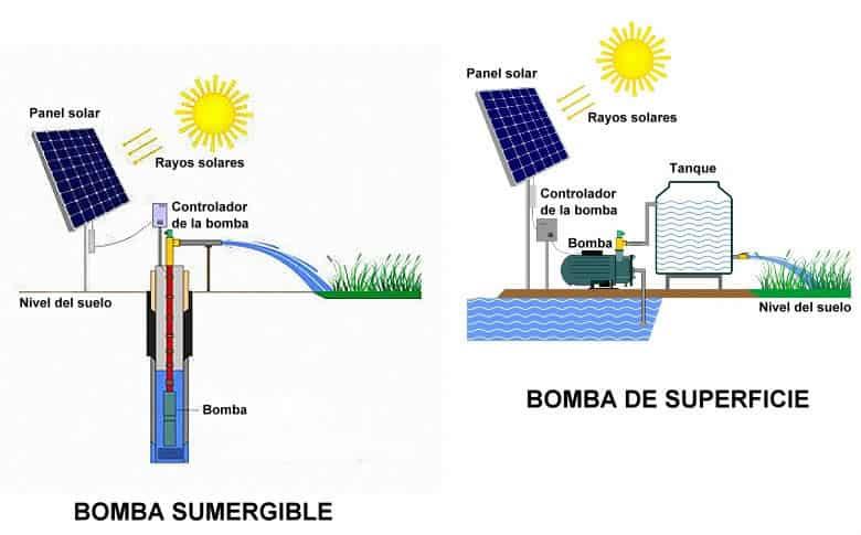 bombeo con bombas de agua solares