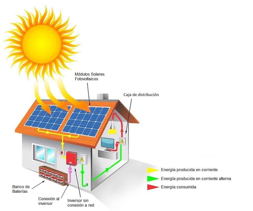 energía solar fotovoltaica off grid