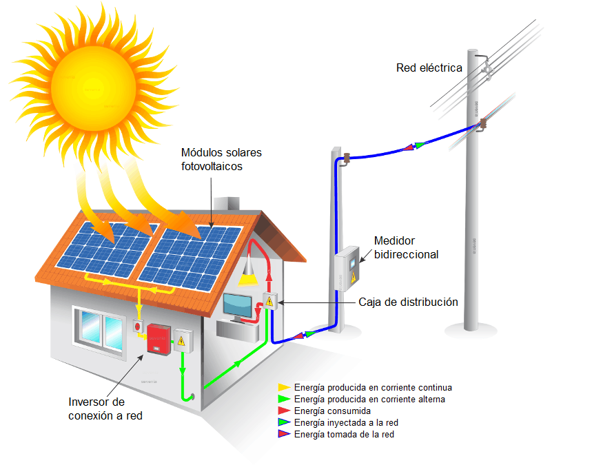 energía solar fotovoltaica on grid