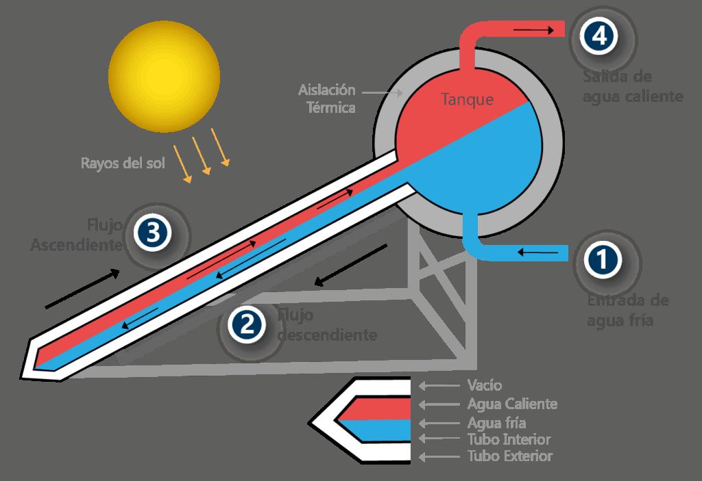 esquema termotanque solar de agua