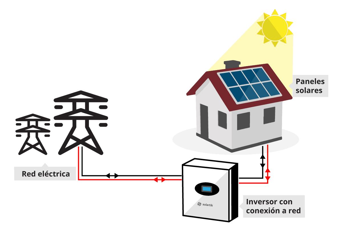 sistema solar on grid