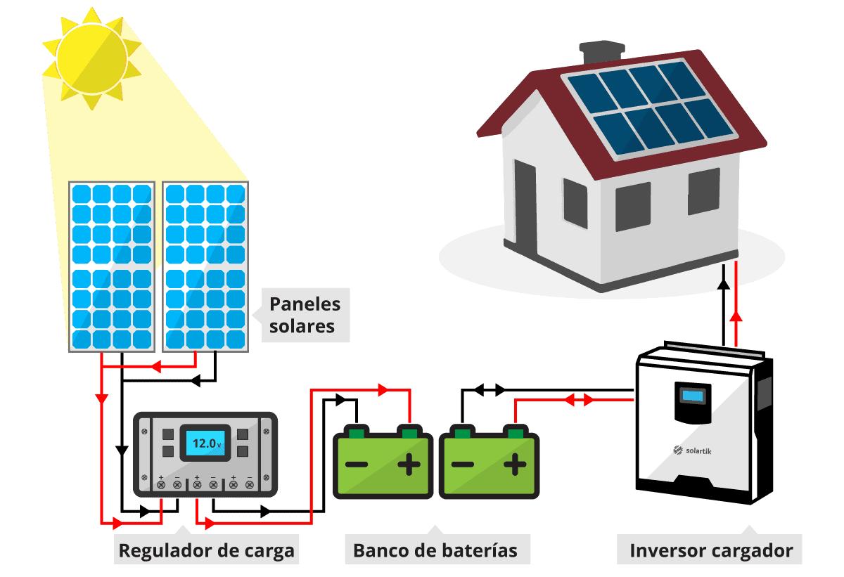sistema off grid